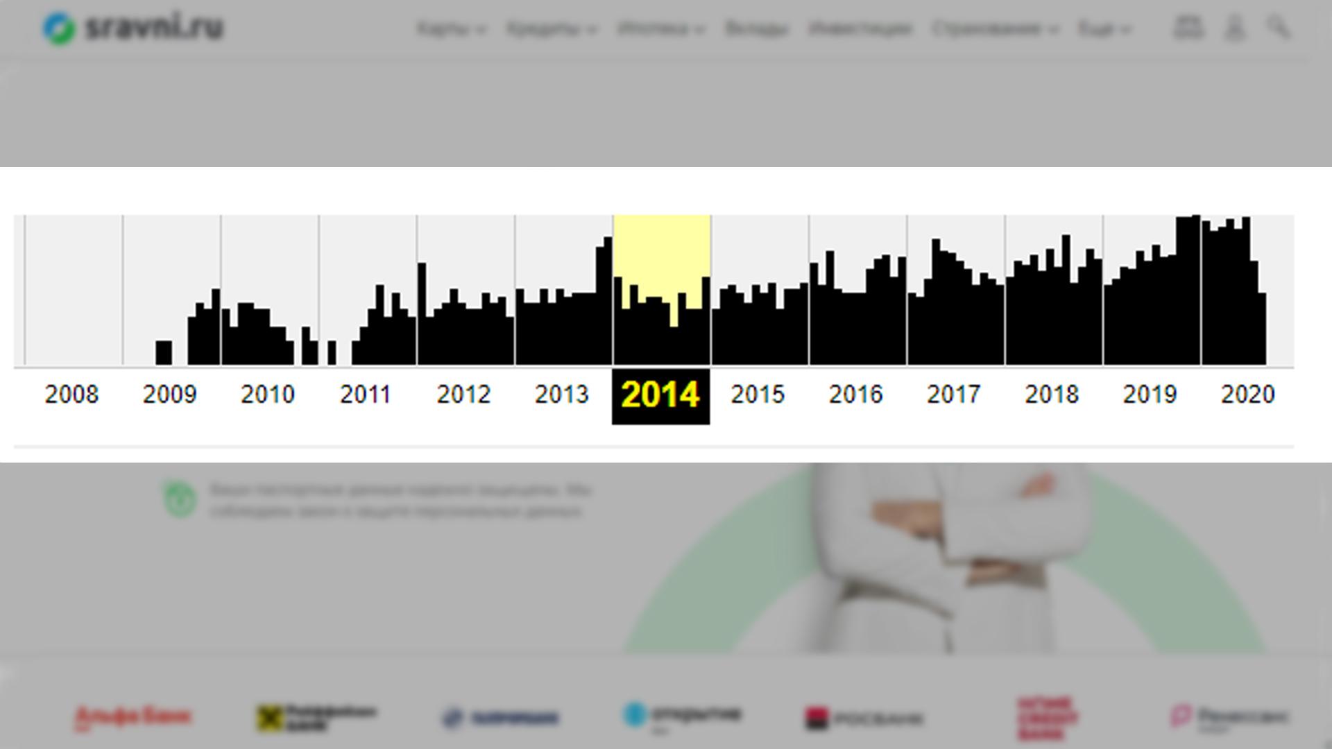 График роста аудитории сайта sravni.ru по годам.